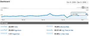 dari Google Analytics